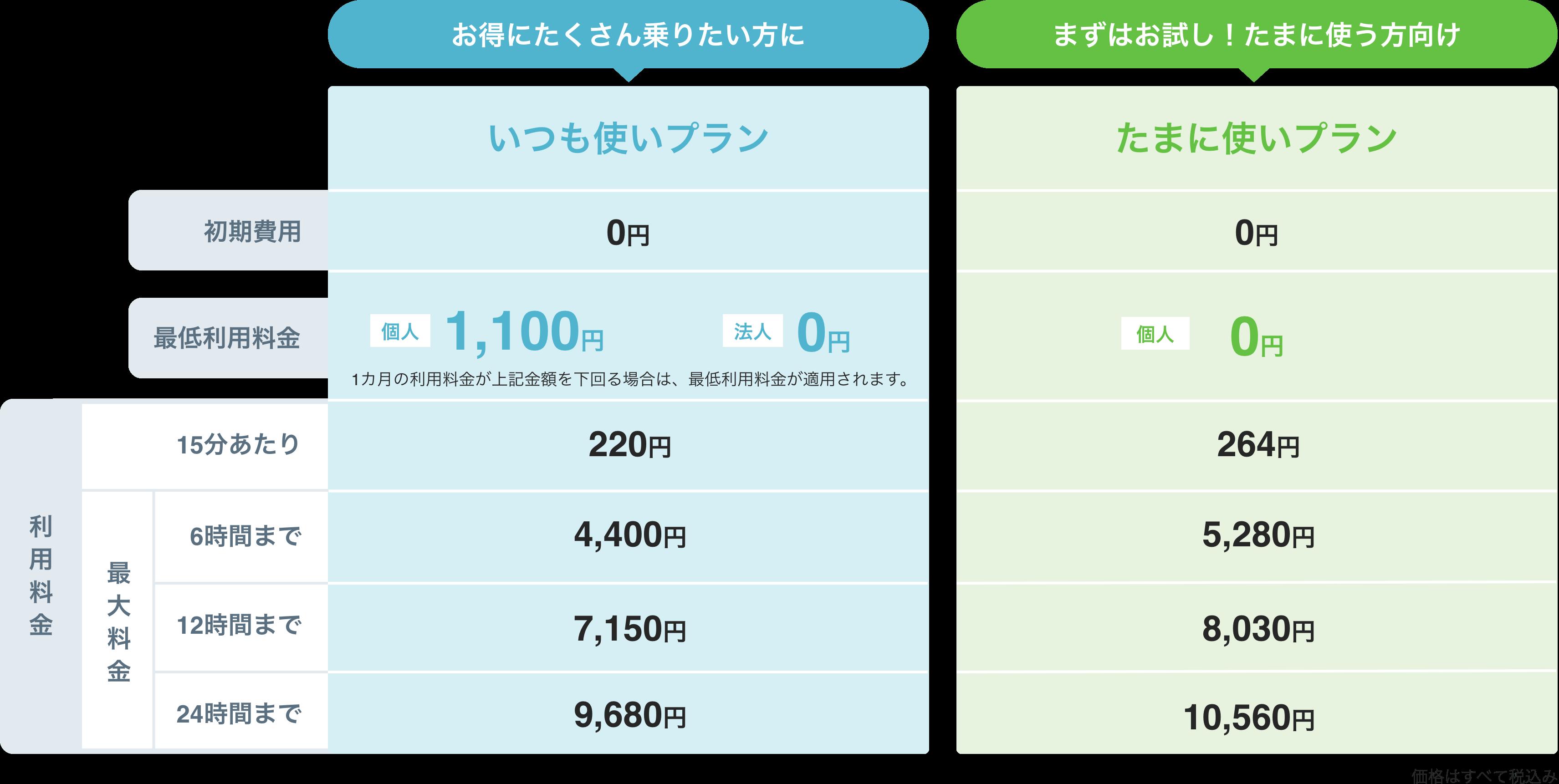 小田原のEVカーシェアリングeemo(イーモ)の料金表。いつも使いプラン:EVカーシェアリングを月に1回以上ご利用される方におすすめの料金プランです。たまに使いプラン:EVカーシェアリングを1~2ヶ月に1回程度ご利用される方におすすめの料金プランです。